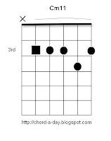 C minor11 Guitar Chord