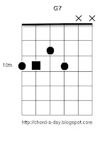 Dominant 7th Guitar Chord G7