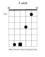 F add9 Guitar Chord