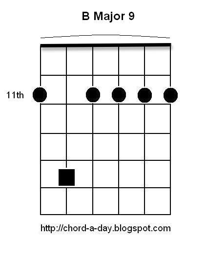 A New Guitar Chord Every Day B Major 9