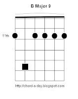 Guitar Chord B Major 9