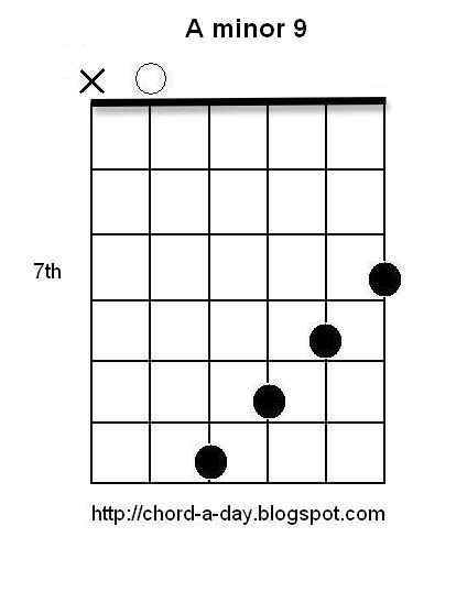 A New Guitar Chord Every Day: A minor 9 Guitar Chord