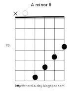 A minor 9 Guitar Chord