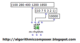 Algorithmic Composition Markov Chain OpenMusic
