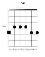 D69 Guitar Chord