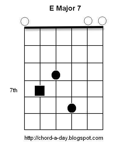 A New Guitar Chord Every Day E Major 7 Guitar Chord