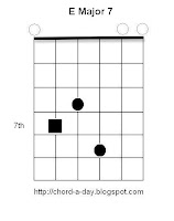 E Major7 Guitar Chord