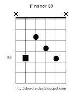 f minor 69 guitar chord