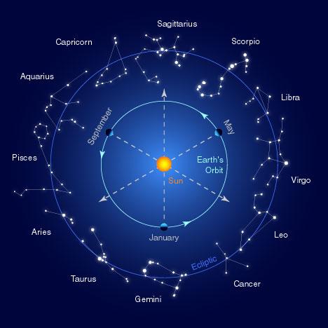 Ramalan Bintang - Zodiak Mingguan Terbaru (12 Juli – 18 Juli 2010 ...