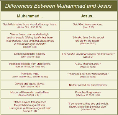 comparing judaism christianity and islam essay Belief systems of islam and judaism in order to compare/contrast the two   muslims believe jews and christians are respected as people of the book, but   have students write a short essay on what they know so far about the conflict.