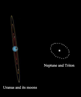 Uranus and its moons