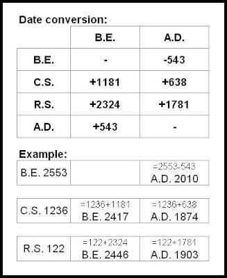 Thai coin date calculation B.E. A.D. C.S. R.S.