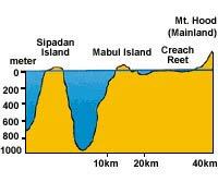 Tiefenprofil der Vulkaninsel Sipadan