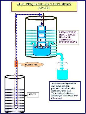 Proses Penjernihan Air