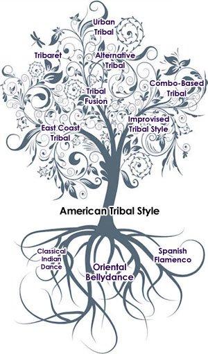 Árvore genealógica do tribal tribal mind