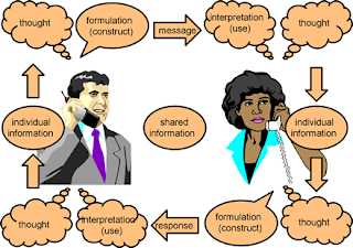 explain how to access extra support or service to enable individuals to communicate effectively Outcome statement 7 - communication   support individuals to access information to manage their self care, use appropriate  communicate 'effectively to enable individuals to assess their needs and develop and gain confidence to self care' for successful practice, this principle specifies that your.