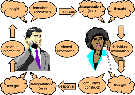 why effective communication is important Impact of communication in healthcare  why is team satisfaction important communication among healthcare team  effective.