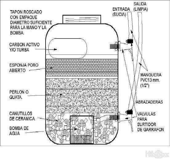 Purificador de agua purificador de agua casero for Plasticos para estanques de agua