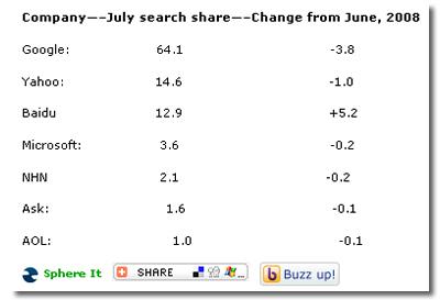 Global Search Market Share, comScore, Google, Yahoo, Baidu