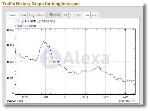 Bloglines, Alexa traffic ranking