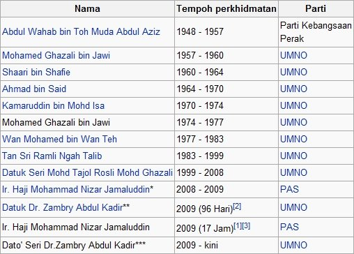 Perak looks ridiculous on Wikipedia