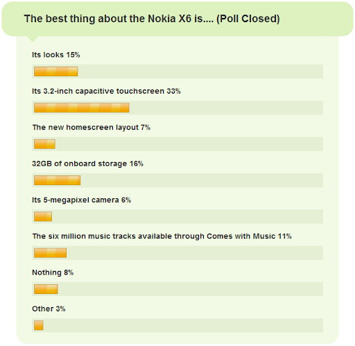 Nokia X6 - 2009 Poll Results