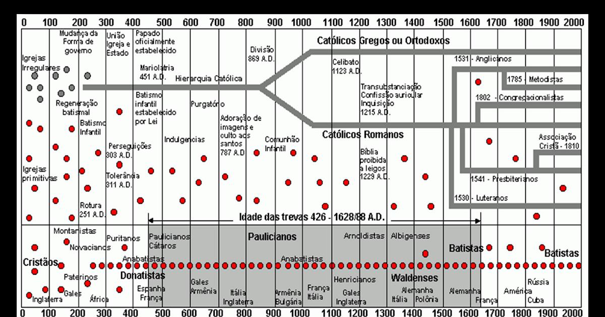 Mapa da História da Igreja Cristã