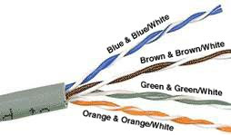 Inside a LAN cable and Color Coding of LAN