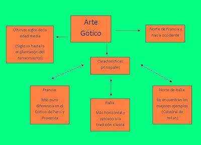 Arte gotico esquemas historiarteka for Que es arte arquitectura