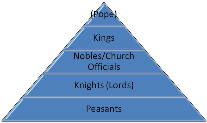 different attempts at defining feudalism Aspects of feudalism in the middle ages feudalism in middle ages was a social, political, and religious structure which was based on the exchange of land for.