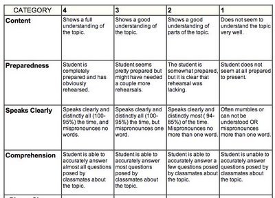 rubric for social study essay