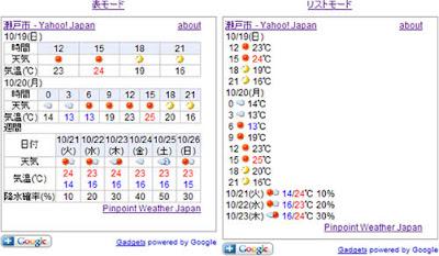 天気予報GoogleGadgetイメージ