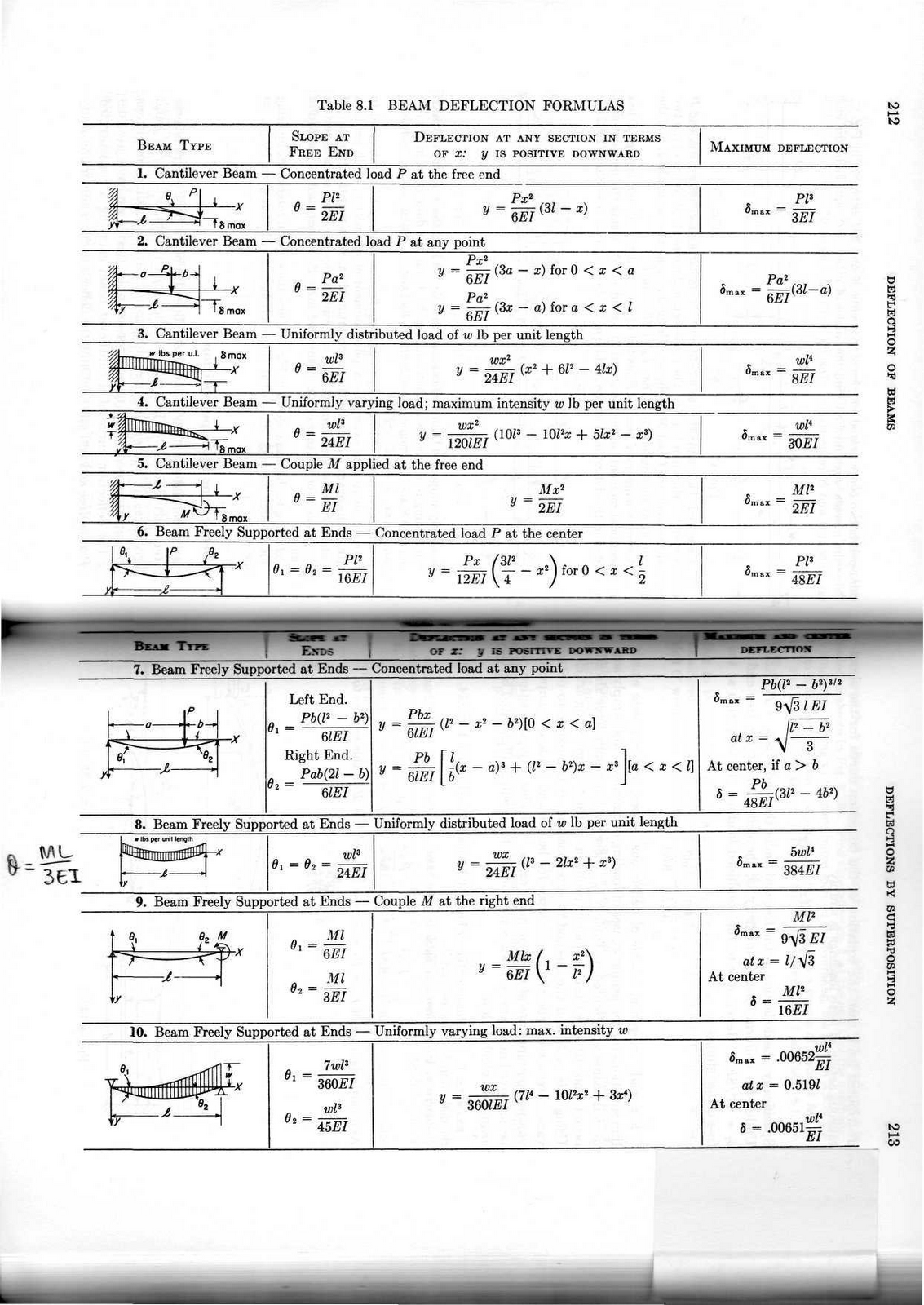 Solid Mechanics Crane Project References For Calculations Cantilever Beam Bending Moment Diagram The Theory Of Superposition Is Explained In Following Paragraphs Along With Diagrams Provide A Visual Image How Will Behave When