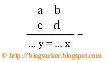 rumus cepat mencari gradien melalui 2 titik [sarker blog] - ALT TAGS