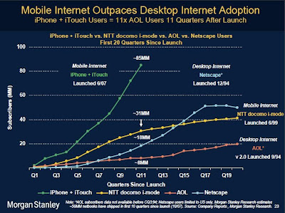 Mobile Internet Outpaces Desktop Internet Adoption graph