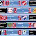 Formativas - Fecha 5 - Clausura - Resultados