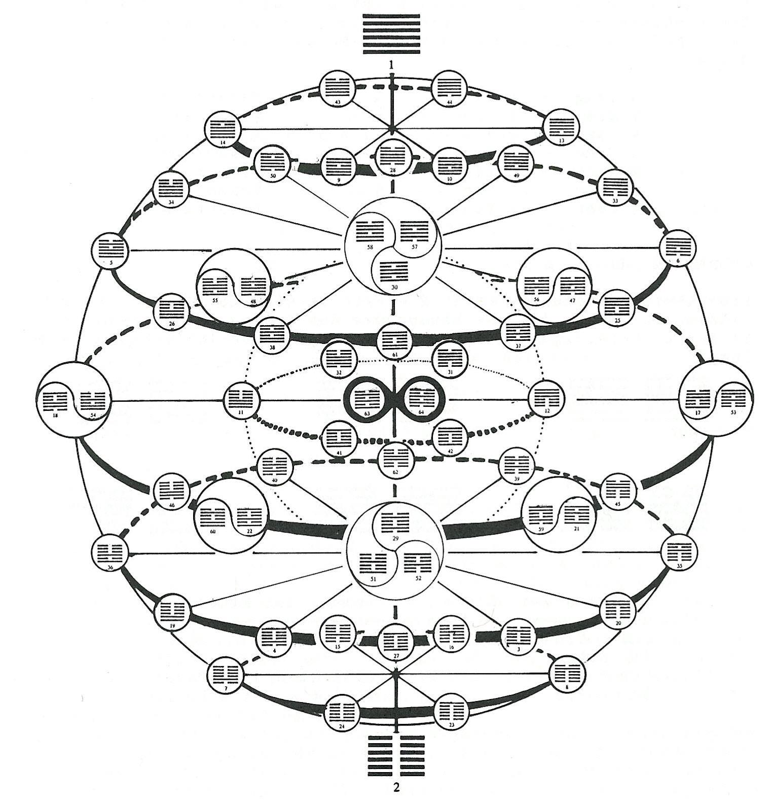 http://1.bp.blogspot.com/_UeF6xEoVkT4/TB6CEv2yHrI/AAAAAAAABS0/HyavgVjEaLQ/s1600/knowledge-iching-sphere-full.jpg