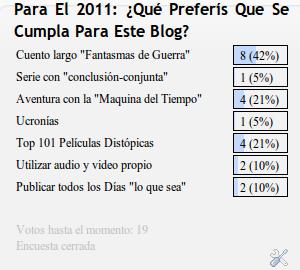 Imagen encuesta del blog 2011