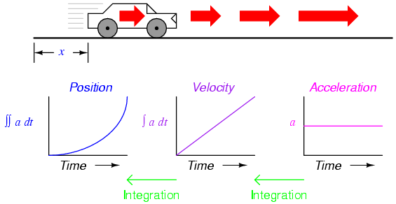 distance velocity and acceleration relationship