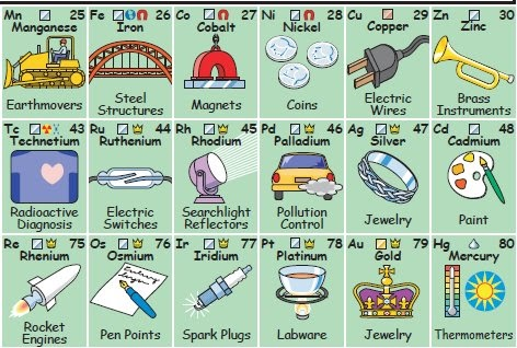 Dyslexia Untied Images Of Chemical Elements Of Periodic Table