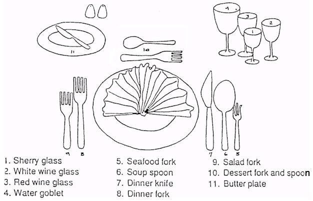 Flatware Placement Guide Rumah Minimalis