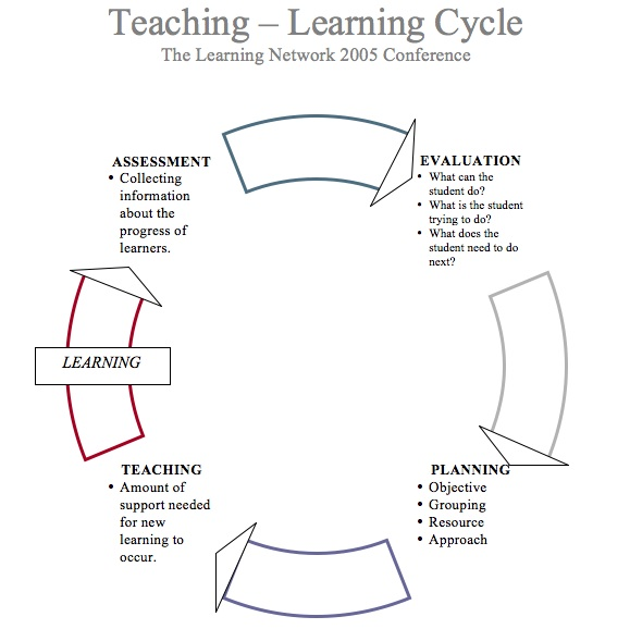 critical evaluation of accounting cycle The evaluation cycle begins by because they consider program evaluation to be a critical part of successful us general accounting office evaluation.