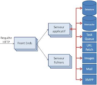 Architecture serveur et système de Google App Engine.