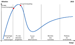 Courbe de hype 2010 pour les technologies émergentes