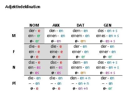 D lernen blog d lernen gram tica adjektivdeklination for Praposition und genitiv