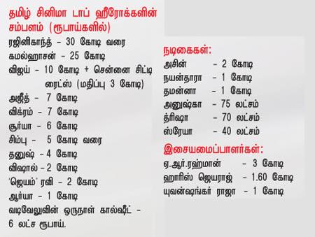 Tamil Cinema  Tops Actors Salary