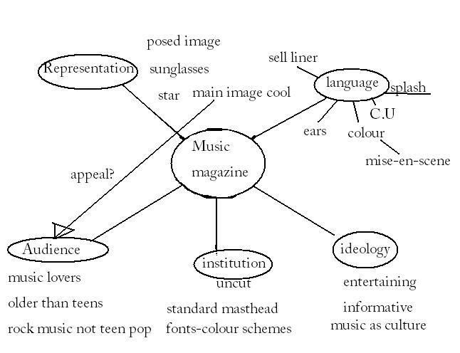 Music Magazine Aka College Blog 2 Xp A Spider Diagram Of Music