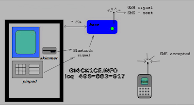 Gsm Atm Skimmer With Pin Pad
