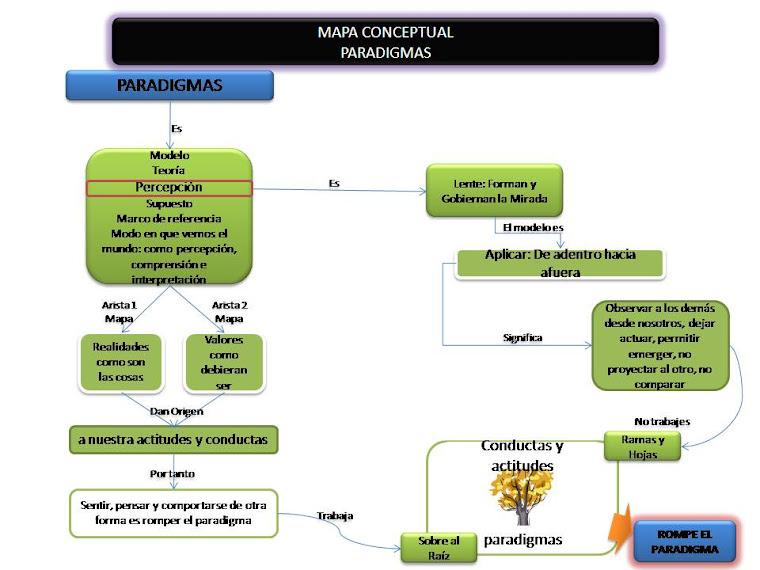 MAPA CONCEPTUAL Paradigmas