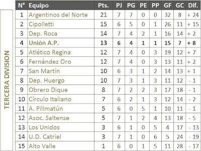 Liga Deportiva Confluencia - Tabla de Posiciones Tercera Division 7ma fecha Apertura '09